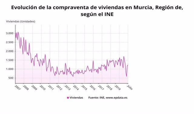 Gráfico que muestra la evolución de la compraventa de viviendas en la Región