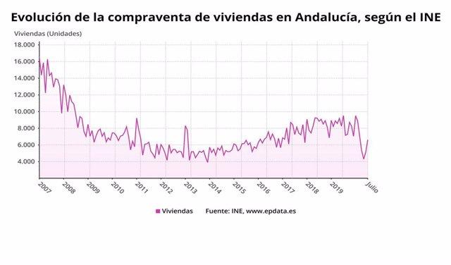 Gráfico con la evolución de la compraventa de vivienda en Andalucía, que incluye el último dato, de julio.