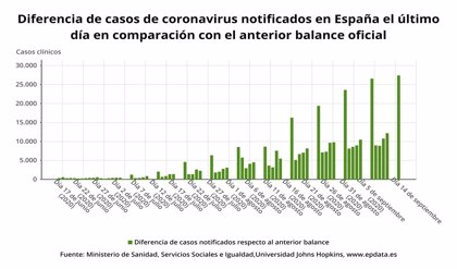 Sanidad notifica 27.404 casos de Covid-19 este fin de semana y 101 muertes más