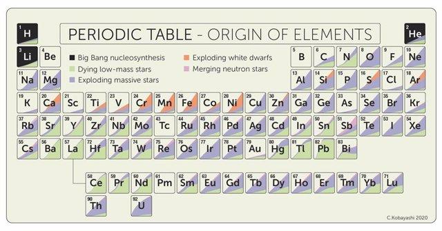 La Tabla Periódica, que muestra los elementos naturales hasta el uranio. El sombreado indica el origen estelar.