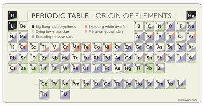 Una tabla periódica de nueva apariencia por las estrellas de neutrones