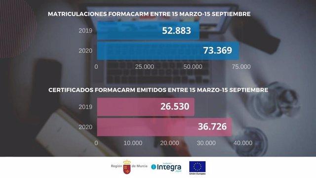 Gráfico Que Compara Los Datos De Matriculaciones Y De Certificados Emitidos Por Formacarm Entre El 15 De Marzo Y El 15 De Septiembre De 2019 Y 2020.