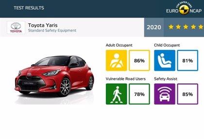 El Toyota Yaris consigue cinco estrellas en los nuevos test Euro NCAP