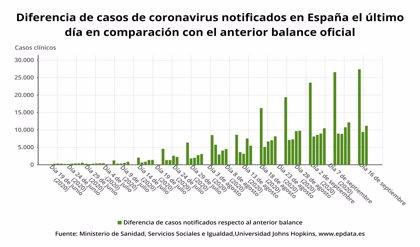 Sanidad registra 11.193 nuevos casos de Covid-19 y 239 muertos más