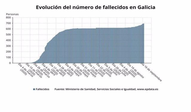 Evolución do número de falecidos por coronavirus en Galicia.