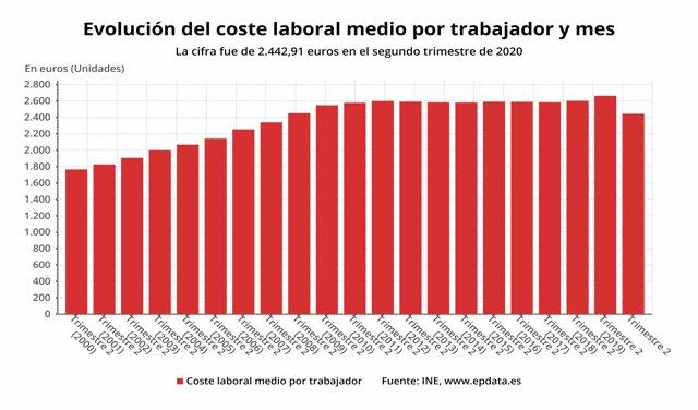 Evolución del coste laboral por trabajador y mes en España en el segundo trimestre de 2020