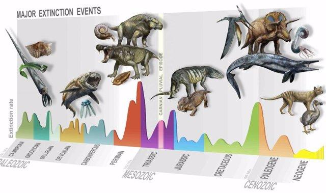 Una nueva extinción masiva dio paso al tiempo de los dinosaurios