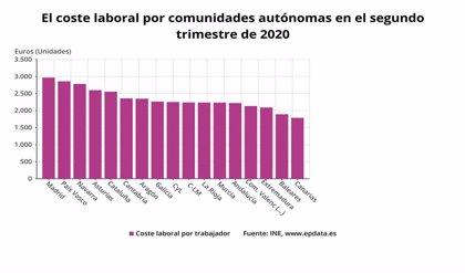 Los costes laborales en Euskadi caen un 6,3% en segundo trimestre del año