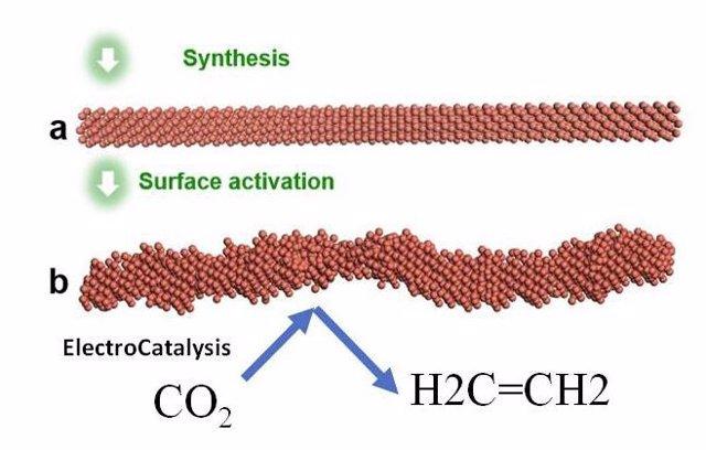 Lustración del sistema de Electrocatálisis que sintetizó el nanoalambre liso y luego lo activó aplicando un voltaje para obtener la superficie rugosa escalonada que es altamente selectiva para la reducción de CO2 a etileno.