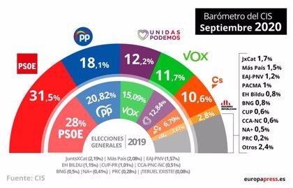 El PSOE sigue por encima del 31% de apoyo y el PP cae al 18%, mientras Cs continúa en ascenso