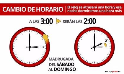 ¿Cuándo es el cambio de hora?, en octubre de 2020 cambian los relojes para el horario de invierno