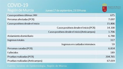 La Región registra 2 fallecidos más y el número de nuevos positivos se dispara a 675 en las últimas 24 horas