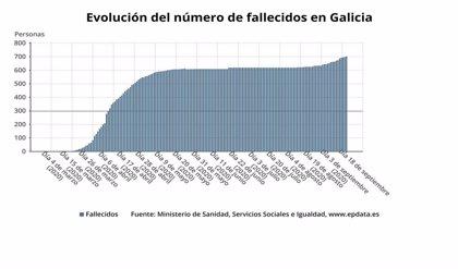 Otras dos muertes, una ligada al brote de la residencia de Outeiro, elevan a 707 las víctimas en Galicia