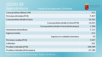 La Región registra 2 fallecidos más y 555 nuevos positivos en las últimas 24 horas
