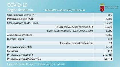 La Región registra un nuevo fallecido y 566 nuevos positivos en las últimas 24 horas