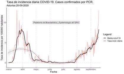 Salud confirma 133 nuevos casos de coronavirus, solo cuatro detectados en Laviana