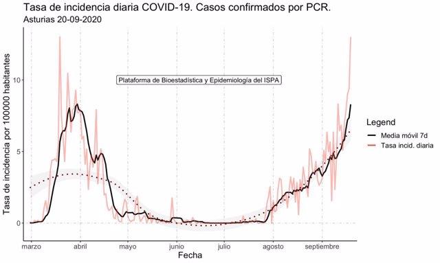 Evolución de la pandemia del coronavirus en Asturias, según el ISPA