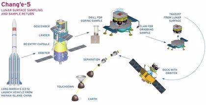 China planea lanzar a fin de año una sonda para traer muestras lunares