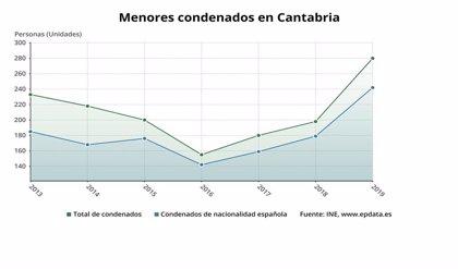 Se disparan un 41,4% los menores condenados en Cantabria