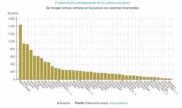 EpData-. Composición de los parlamentos en Europa, en gráficos