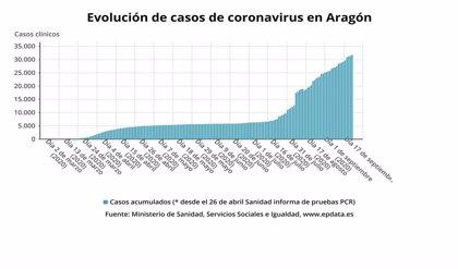 Salud Pública confirma 271 nuevos casos de COVID-19 en Aragón con 2.619 PCR realizadas
