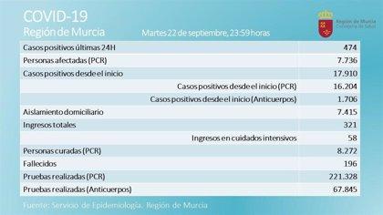 El número de nuevos positivos en la Región vuelve a rozar el medio millar en las últimas 24 horas