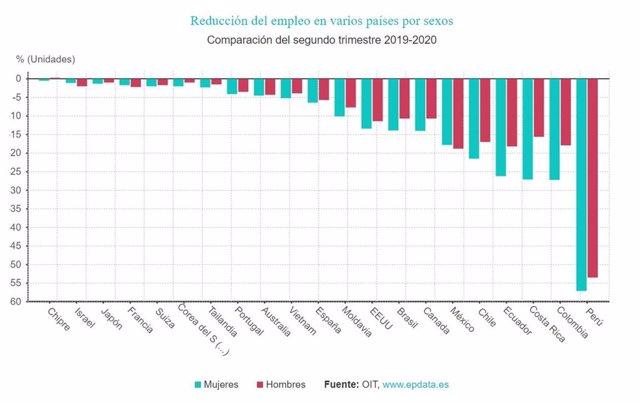 EpData.- Efectos del coronavirus en el empleo por países, en gráficos