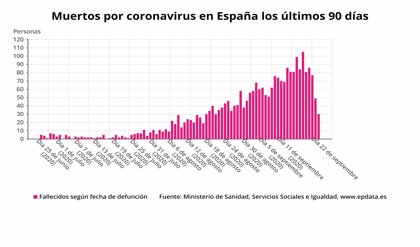 Sanidad notifica 11.289 nuevos casos de Covid-19 y 517 muertes en la última semana