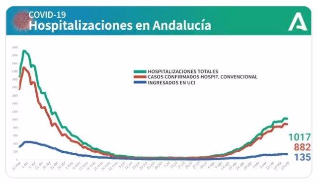 Gráfica diaria con la evolución de pacientes hospitalizados y en UCI por Covid en Andalucía a 24 de septiembre de 2020