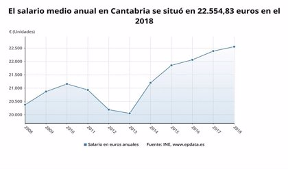 El sueldo medio anual en Cantabria fue de 22.555 euros en 2018