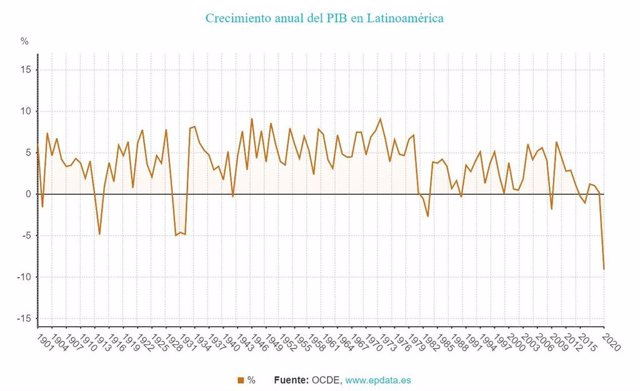 EpData.- Efecto económico del coronavirus en América Latina, en gráficos