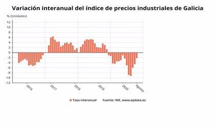 Los precios industriales caen un 2,2% en agosto en Galicia