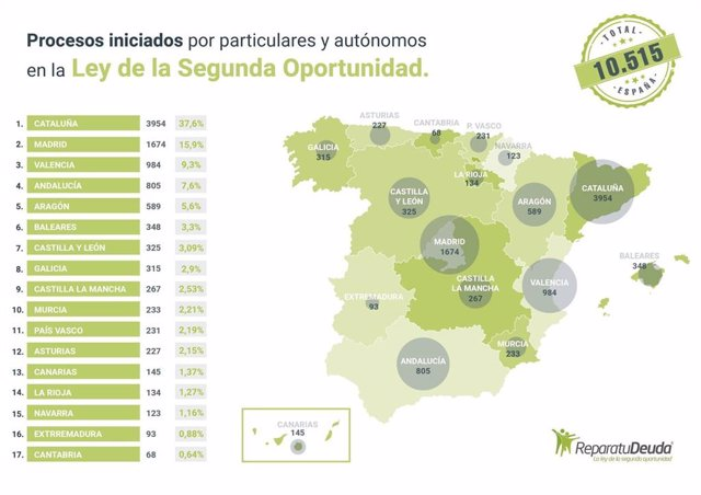 COMUNICADO: 1674 personas en Madrid se acogen a la ley de la segunda oportunidad, informa Repara tu deuda abogados