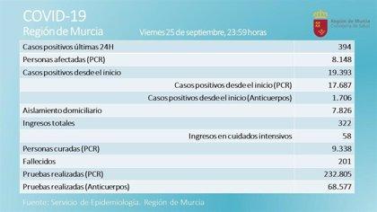 La Región de Murcia registra un nuevo fallecido y 394 nuevos positivos en las últimas 24 horas