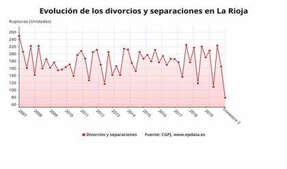 Las rupturas matrimoniales bajan un 63,1 por ciento en el segundo trimestre del año