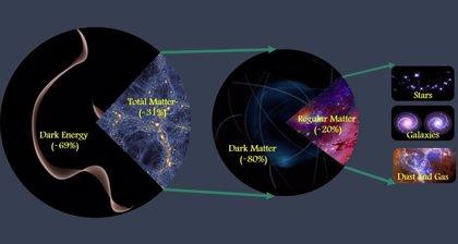 Ya se sabe la cantidad precisa de materia en el Universo