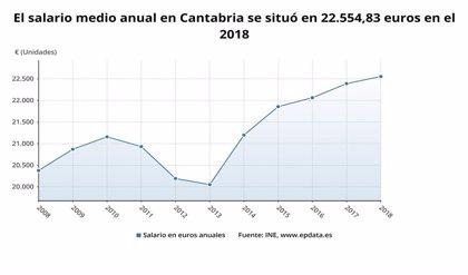 Cantabria registró el menor incremento de salarios en 2018, con un 3,1%