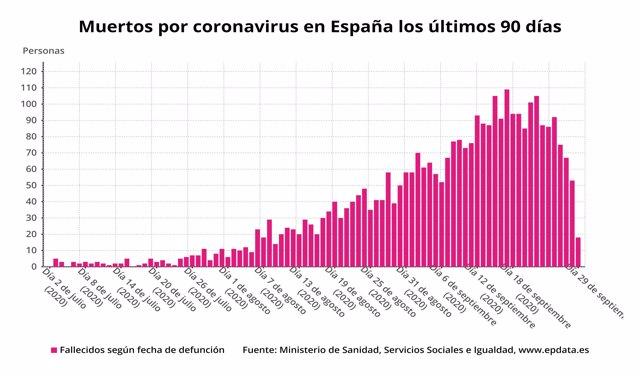 Muertos diarios por coronavirus en España los últimos 90 días