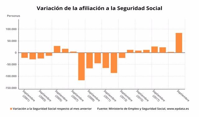 Variación mensual del número de afiliados medios a la Seguridad Social en España en septiembre