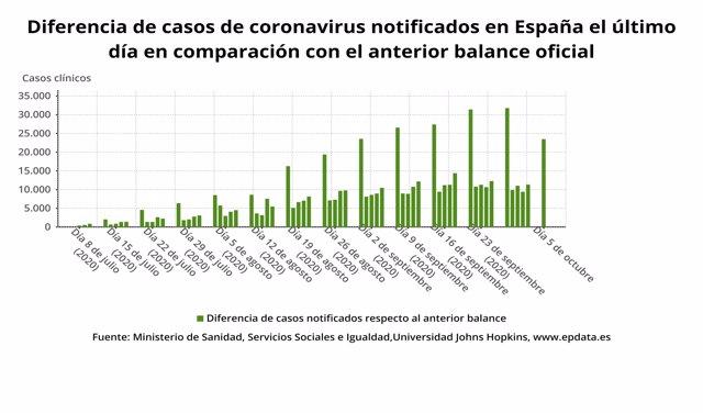 Diferencia de casos de coronavirus notificados en España el último día en comparación  con el anterior balance oficial