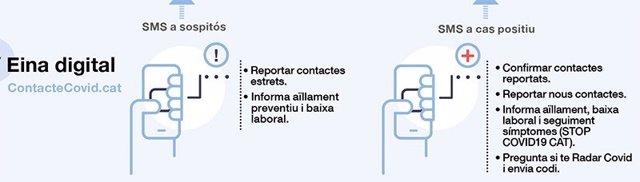 La Conselleria de Salud de la Generalitat ha puesto en marcha la herramienta digital 'ContacteCovid.Cat'
