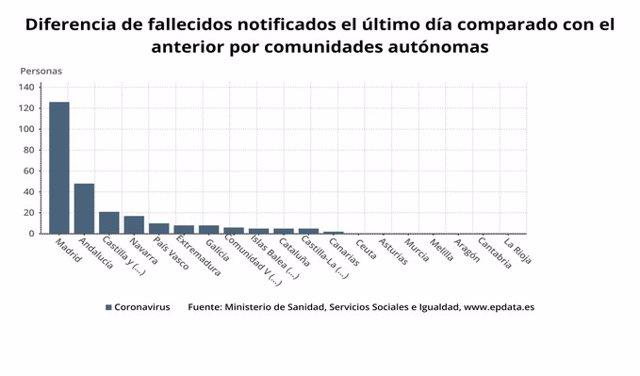 De los 261 muertos que Sanidad ha añadido hoy al total de víctimas de coronavirus en España, 126 corresponden a Madrid