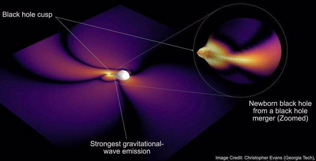 Las agujeros negros emiten varios 'chirridos' cuando se fusionan