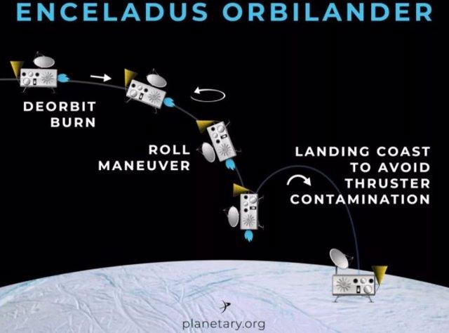 Orbilander, un proyecto de misión para saber si hay vida en Encélado