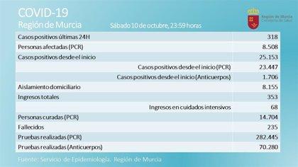 La Región suma 2 nuevos fallecidos y 318 nuevos casos en las últimas 24 horas
