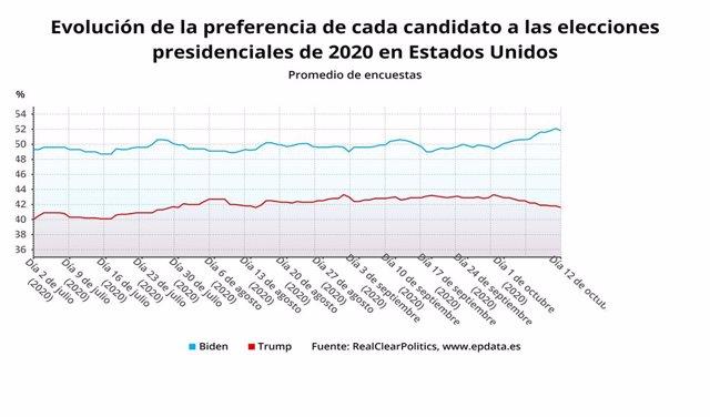EpData.- Elecciones presidenciales en Estados Unidos, en datos y gráficos