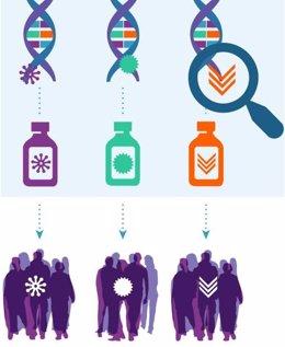 Un estudio genómico de 6.000 pacientes de cáncer abre nuevas vías para futuros e