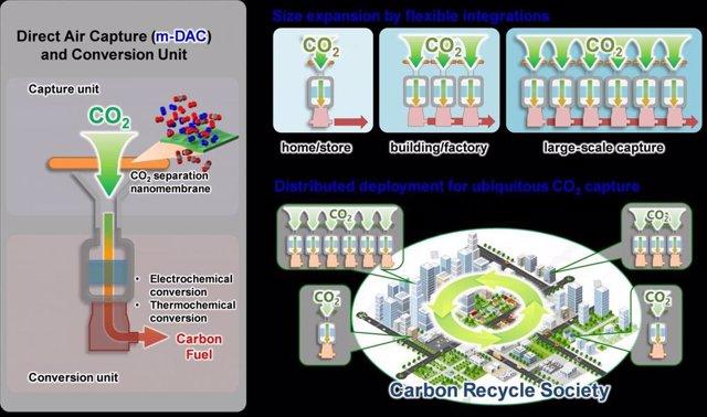 Nueva estrategia de membranas para extraer CO2 directamente del aire