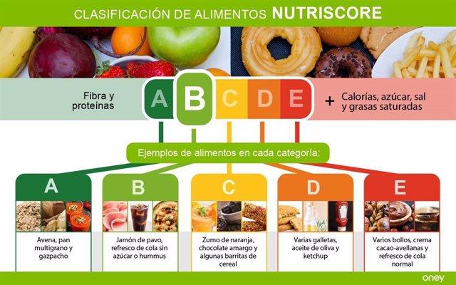 Nutriscore, etiquetado de alimentos, semáforo