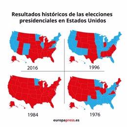 EpData.- Gráficos históricos de las elecciones en Estados Unidos